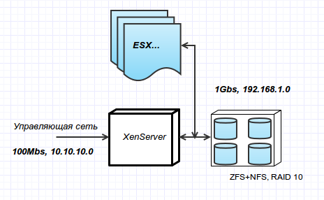 Xenserver free opensource for Mirror 0 zfs
