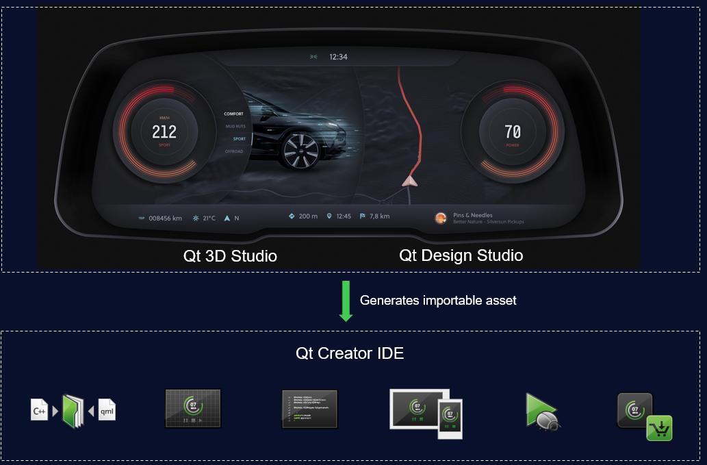 Демонстрация возможностей Qt Automotive Suite