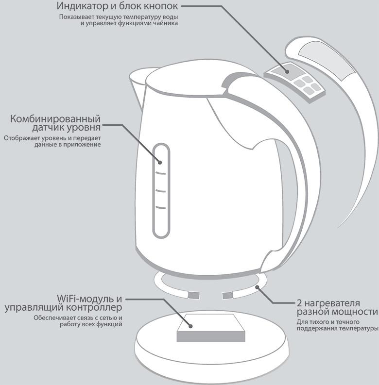 К примеру, чайник можно