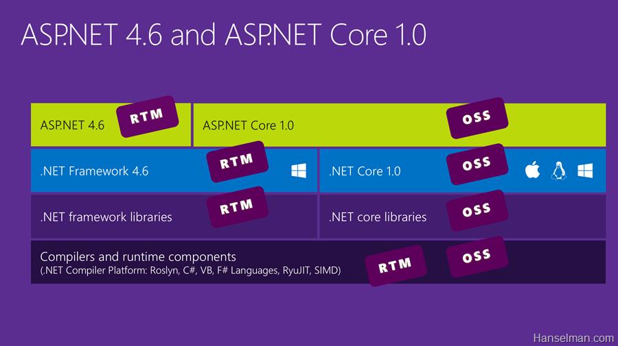 ASP.NET 5 мертв — представляем ASP.NET Core 1.0 и .NET Core 1.0