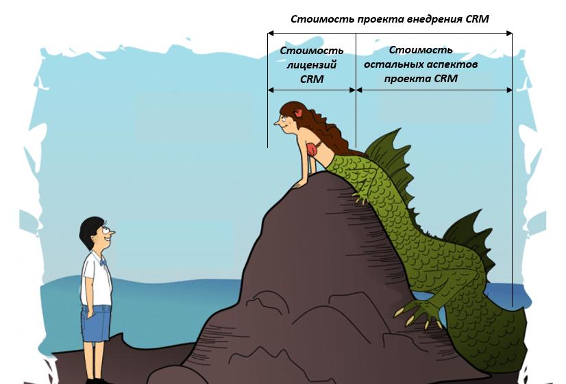 Сколько стоит CRM-система?
