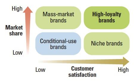 Важность удовлетворённости пользователей для разных типов компаний © MIT Sloan