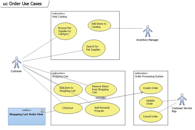 Архитектурные инструменты в Visual Studio 2010 / Хабрахабр