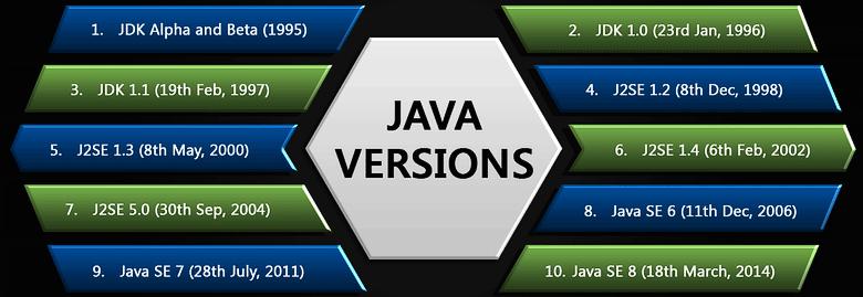 Что помогло языку Java «войти в каждый дом»