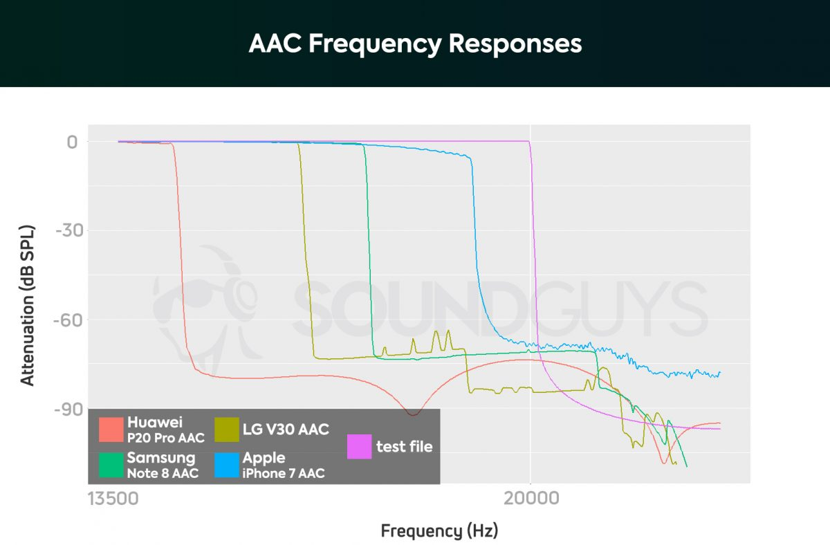 Plot of AAC coding spectrum of various mobile devices. The Huawei P20 Pro has a sharp decline in the region of 14 kHz, in LG V30 - in the region of 16 kHz, in Samsung Note 8 - 17 kHz, in Apple iPhone 7 - 19 kHz.