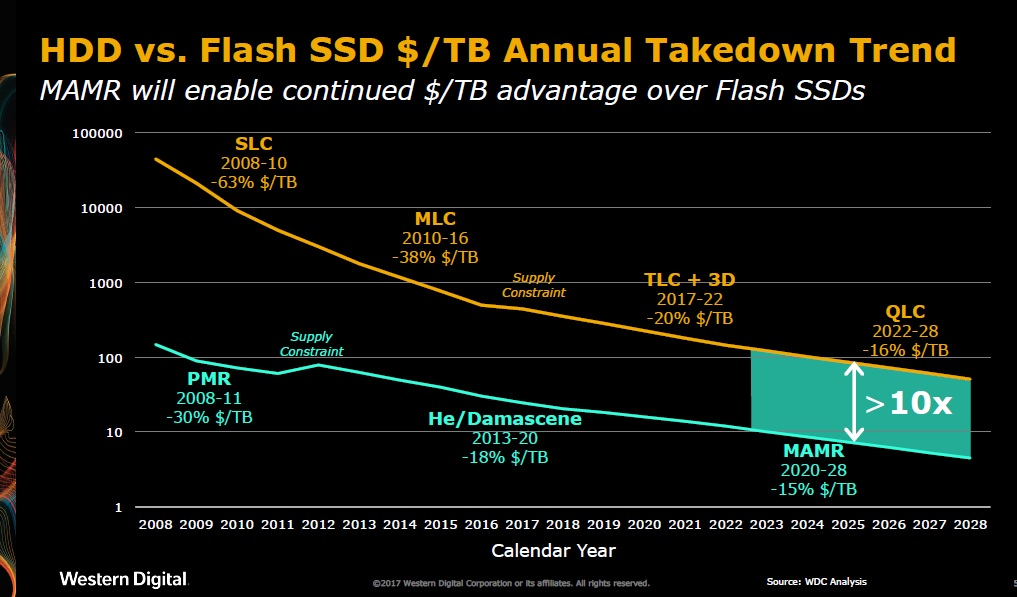 hdd_vs_flash_trends