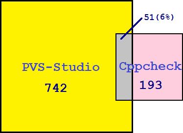 Малюнок 1. Наочне відображення кількості знайдених помилок з допомогою аналізатора PVS-Studio і Cppcheck.