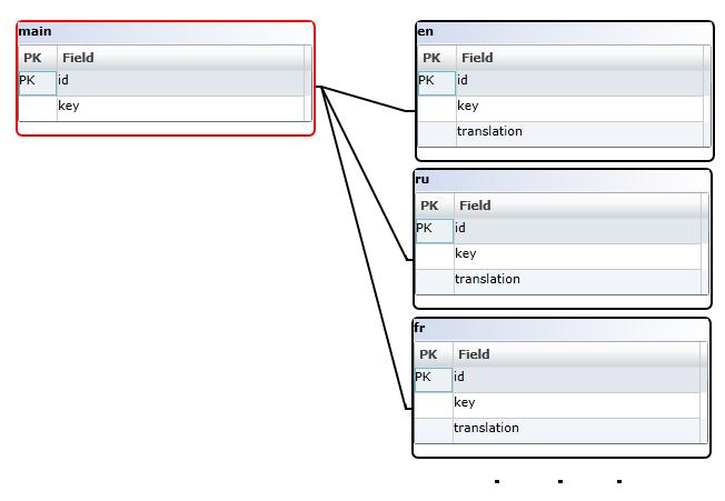 Диаграмма базы данных