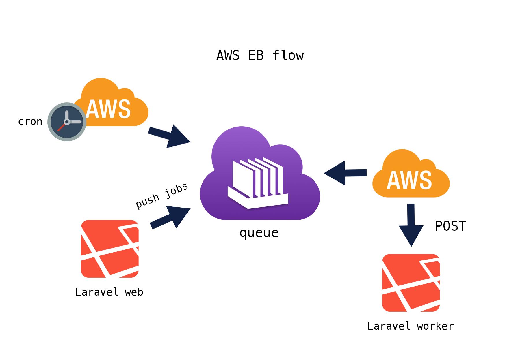Обработка очередей в AWS EB