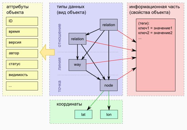 рисунок 1. Структура данных OpenStreetMap
