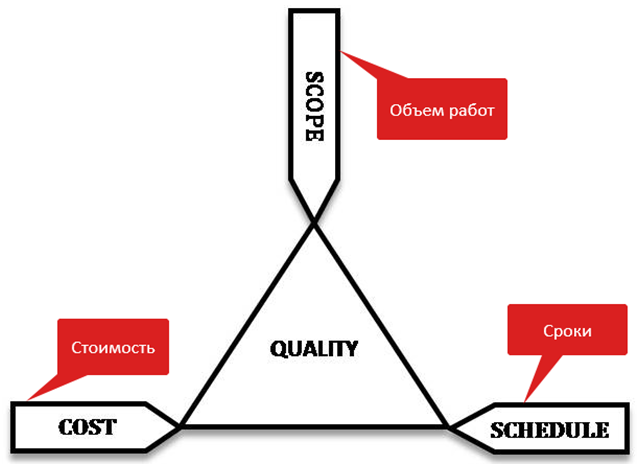Идея, команда, технологии, деньги, методология – от чего на самом деле зависит успех проекта?