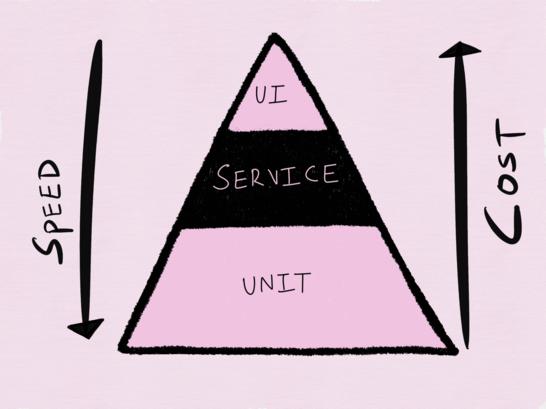 Пирамида автоматизации тестирования Майка Кона