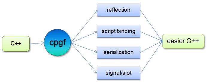 Мини-обзор библиотек для Reflection в C++
