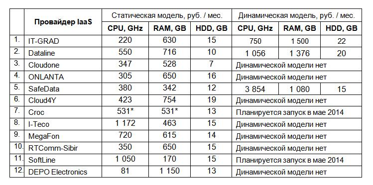 Рейтинг хостингов москвы неьецкие сайты о том как сделать двигатель на водороде