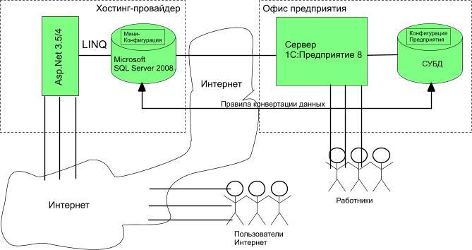 Общий смысл технологии Elisy Open InfoBase