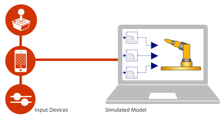 Input devices and simulated model