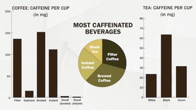 Содержание кофеина в различных напитках на основе кофе/чая