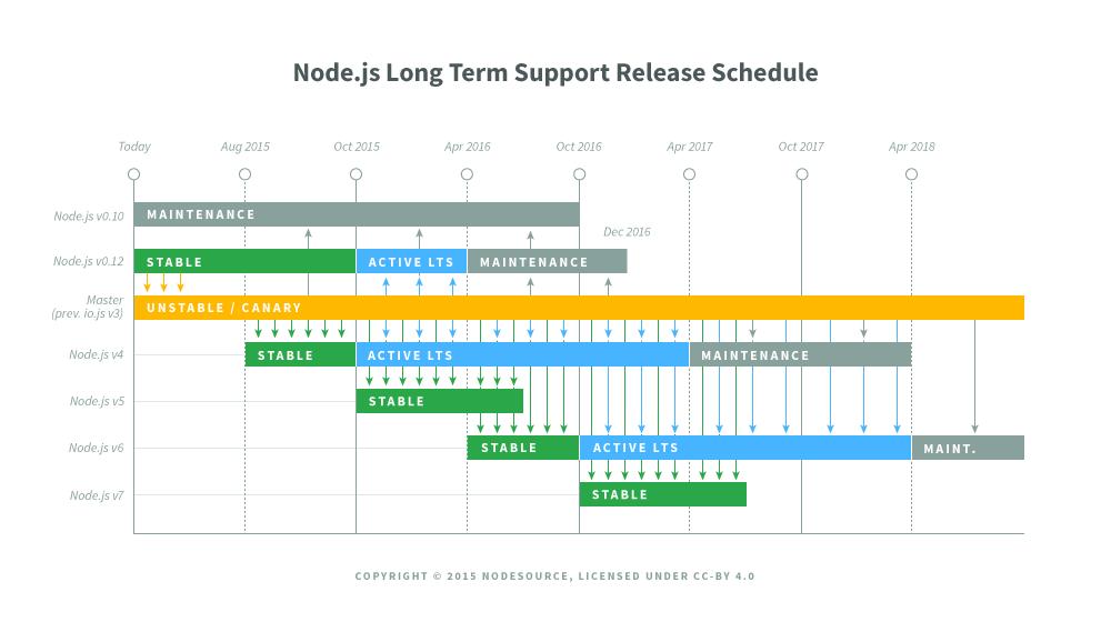 Какие перспективы у Node.js после воссоединения — мнения экспертов