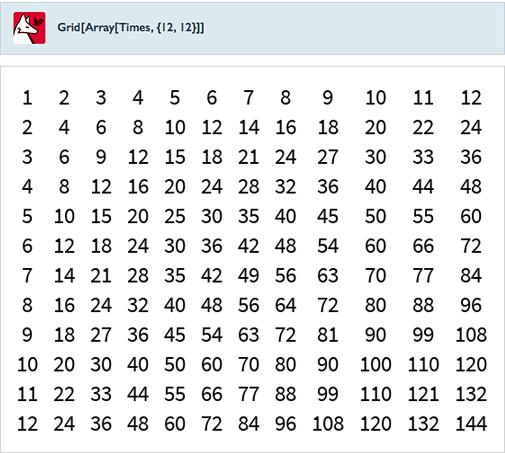 Grid[Array[Times,{12,12}]]