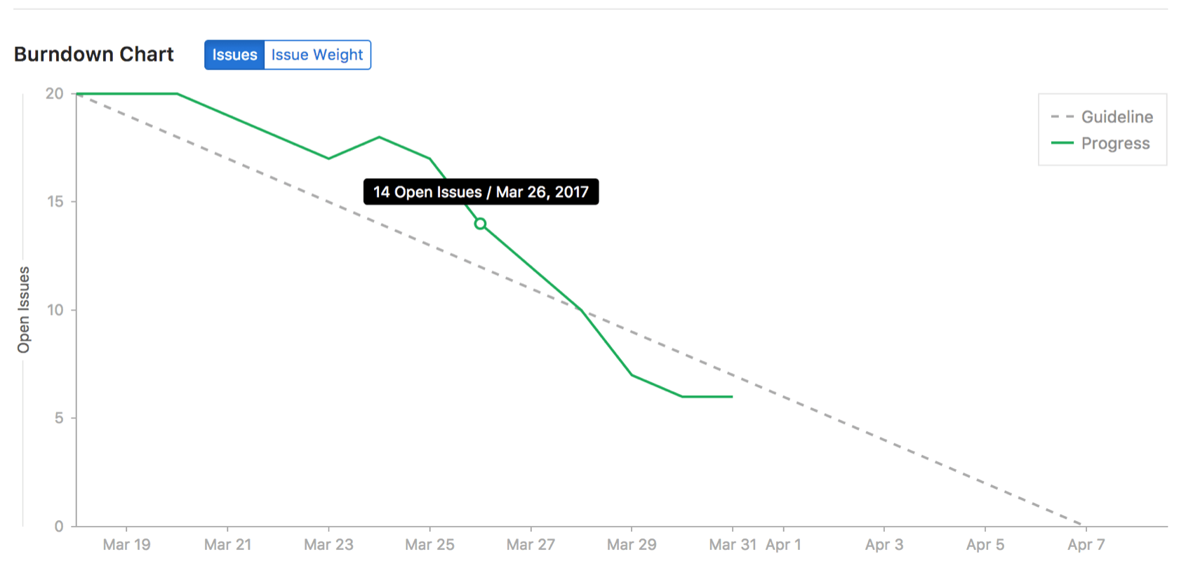 Include new issues created in Burndown Chart