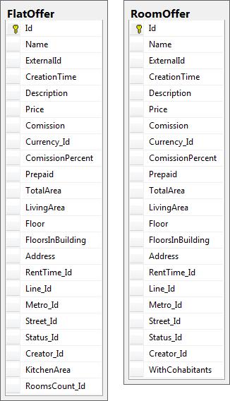 Схема таблиц для модели наследования ConcreteTable
