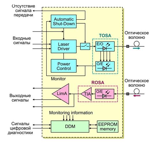 Структурная схема сменного