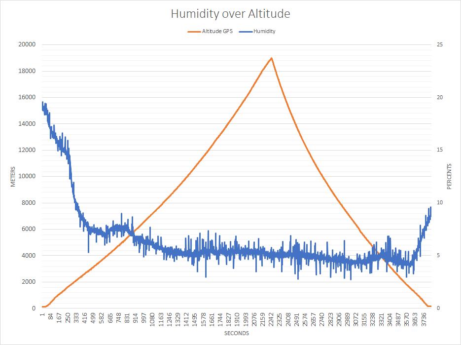 humidity_over_alt