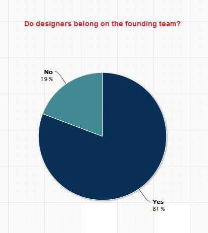 How deep does design go?