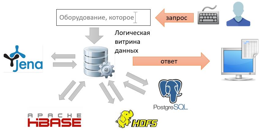 Схема архитектуры системы