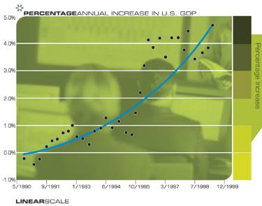 Ежегодное увеличение ВВП США (в процентах)