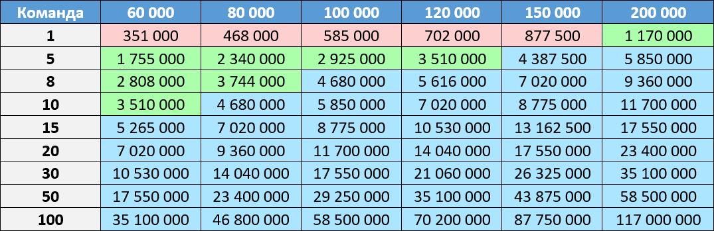 Tabelle N2.  Wirklichkeit  Rot: Die Verwendung von PVS-Studio ist möglicherweise nicht gerechtfertigt.  Grün: Die Verwendung eines statischen Analysators ist gerechtfertigt und nützlich.  Blau: Verwendung ist definitiv von Vorteil.