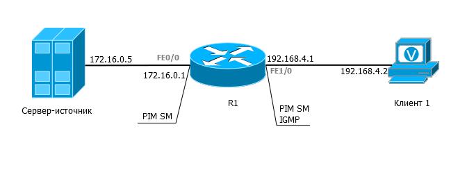 Микровыпуск СДСМ. Подготовка лаборатории для мультикаст в GNS3