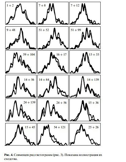 Космические циклы в радиоактивном распаде