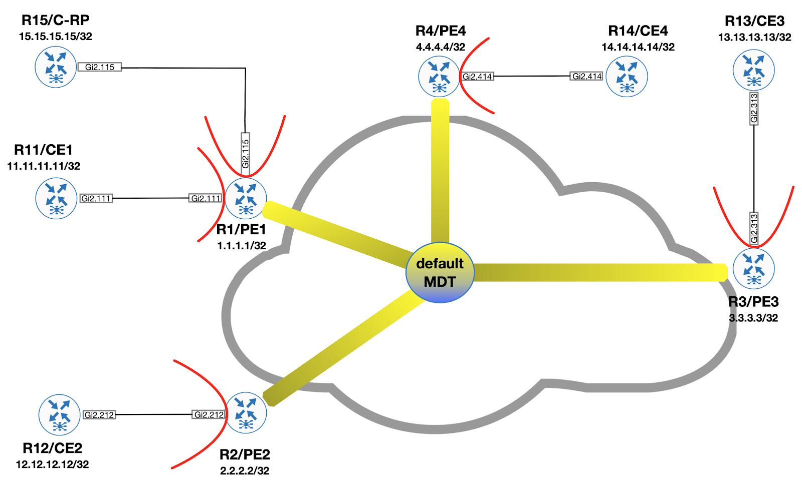 Внедрение Multicast VPN на Cisco IOS (часть 5  знакомство с DataPartitioned MDT)