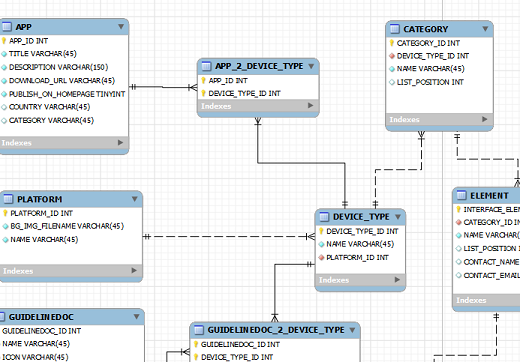 диаграммы базы данных или,