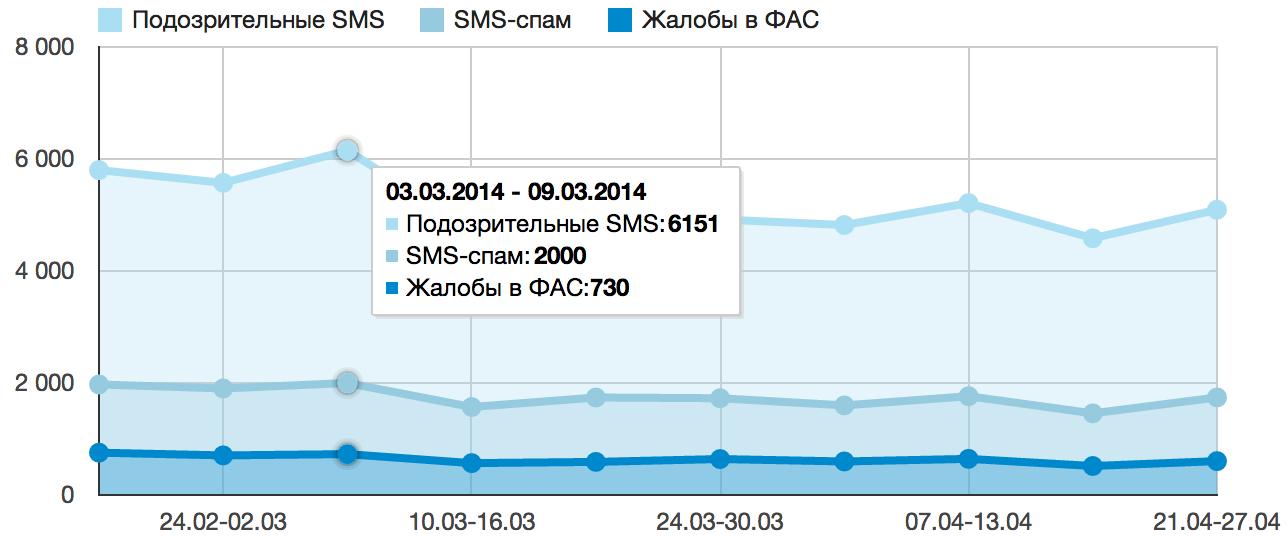 Статистика из Android-приложения на своем GAE-сайте