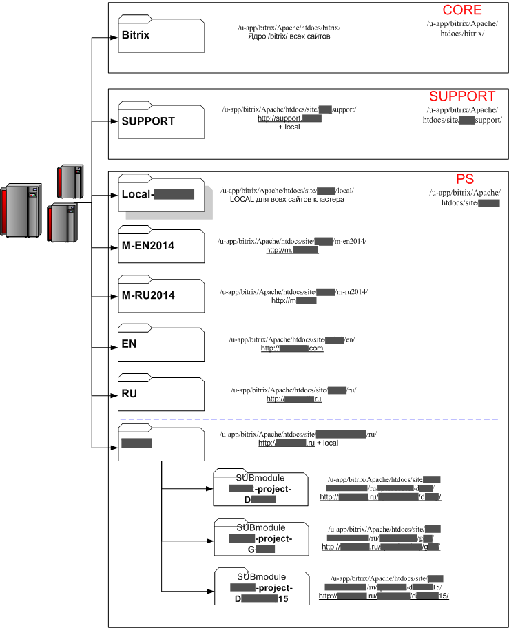 Схема реальной структуры репозиториев (названия и адреса частично затёрты)