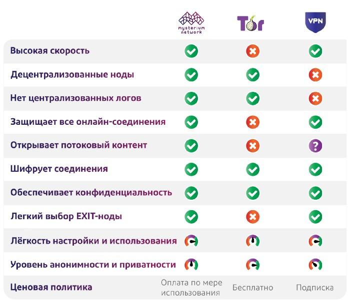 Из песочницы VPN vs Tor vs dVPN. В чём различие?
