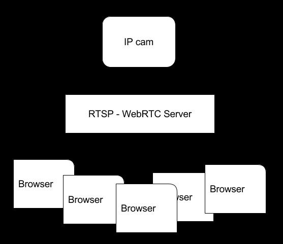 Из песочницы] Транслируем видеопоток с IP-камеры с помощью WebRTC