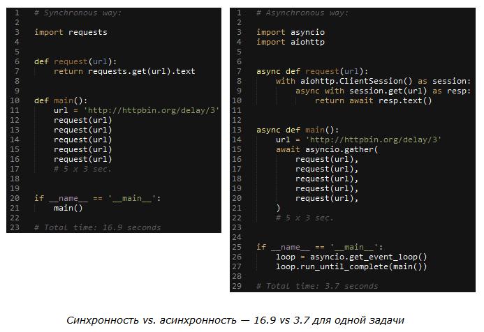 Вышел uvloop— продвинутая реализация цикла событий для asyncio вPython