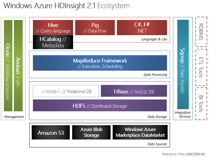 Windows Azure HDInsight 2.1 Ecosystem