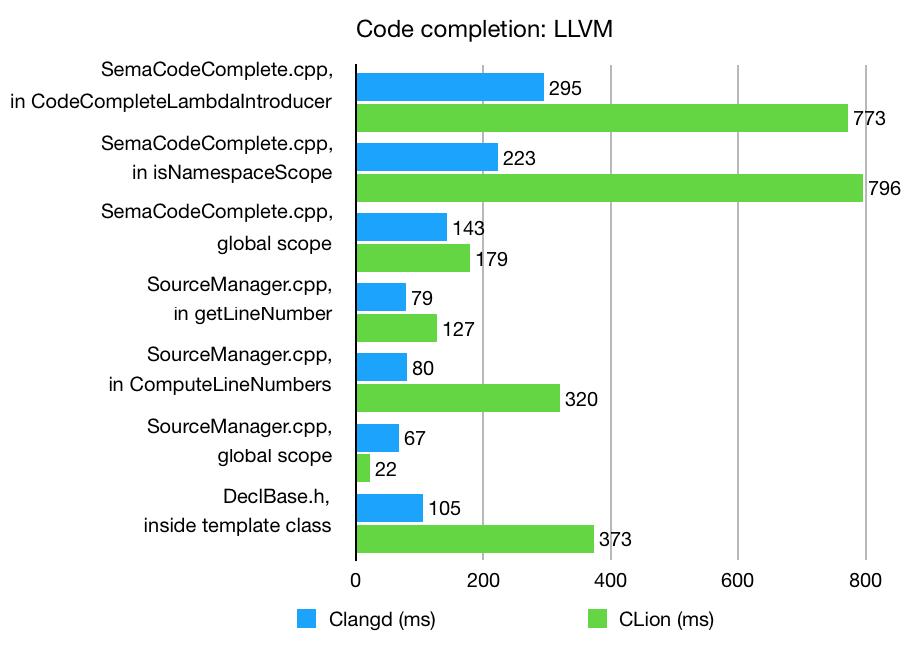 LLVM completion