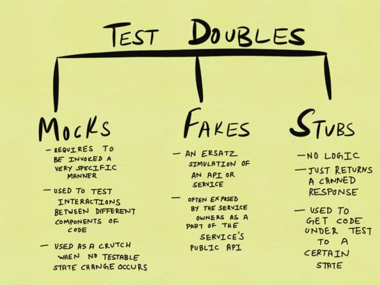 Из блога Google про тестирование, пост про объекты-двойники