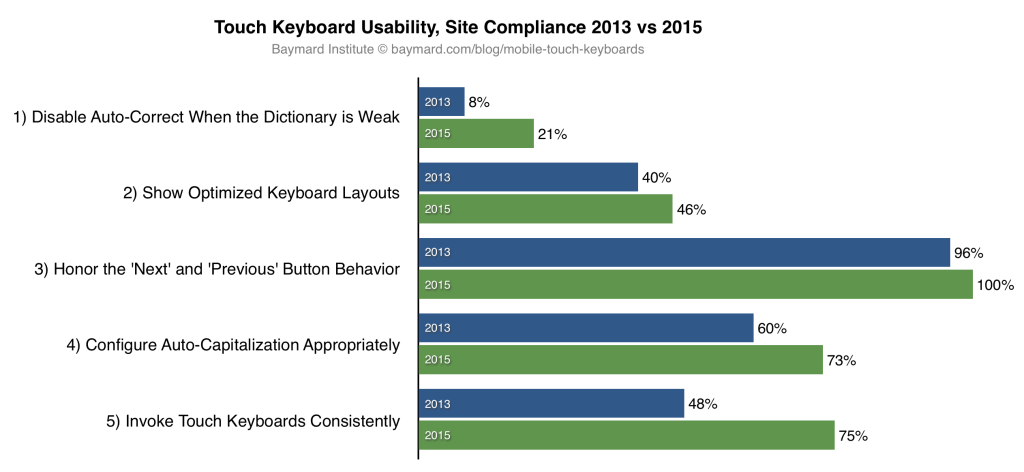 «Touch Keyboard» Implementations Have Improved Just 9% Since 2013 (60% Still Get it Wrong)