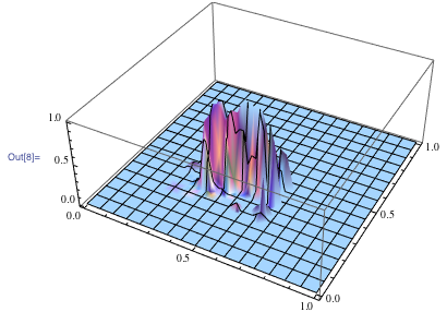 3D plot of the probability that a given xy color corresponds to skin