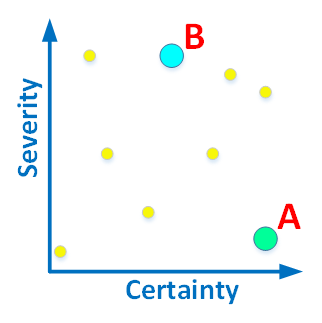 Рисунок 1. Диагностики можно оценивать по критичности и достоверности.