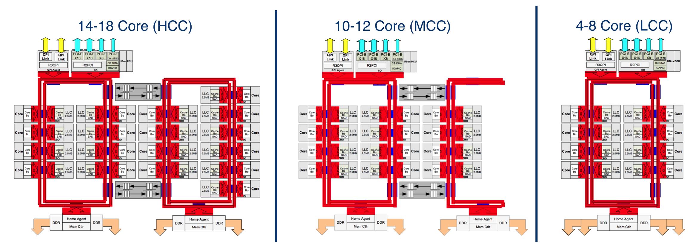 Intel Xeon E5v3