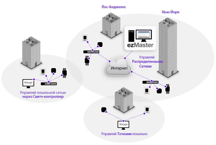 Тестирование решения EnGenius ezMaster