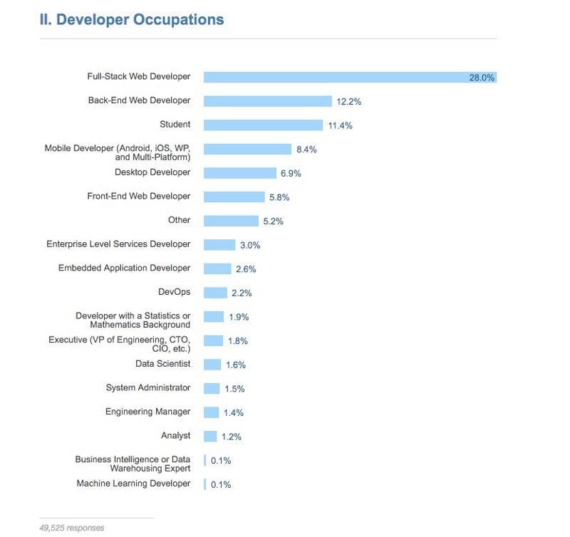 Какой язык программирования стоит выучить первым ʇdiɹɔsɐʌɐɾ   по данным опроса stack overflow в котором приняли участие 49525 программистов практически половина из них занята в сфере веб разработки