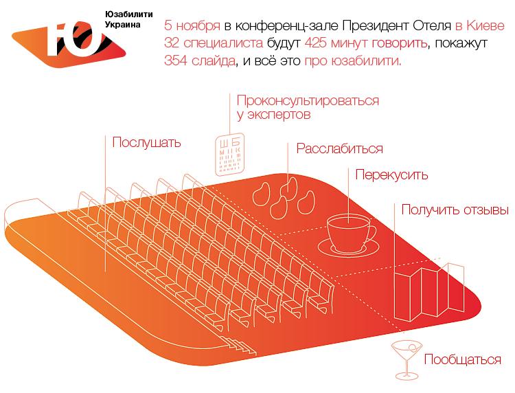 План конференции Юзабилити Украина